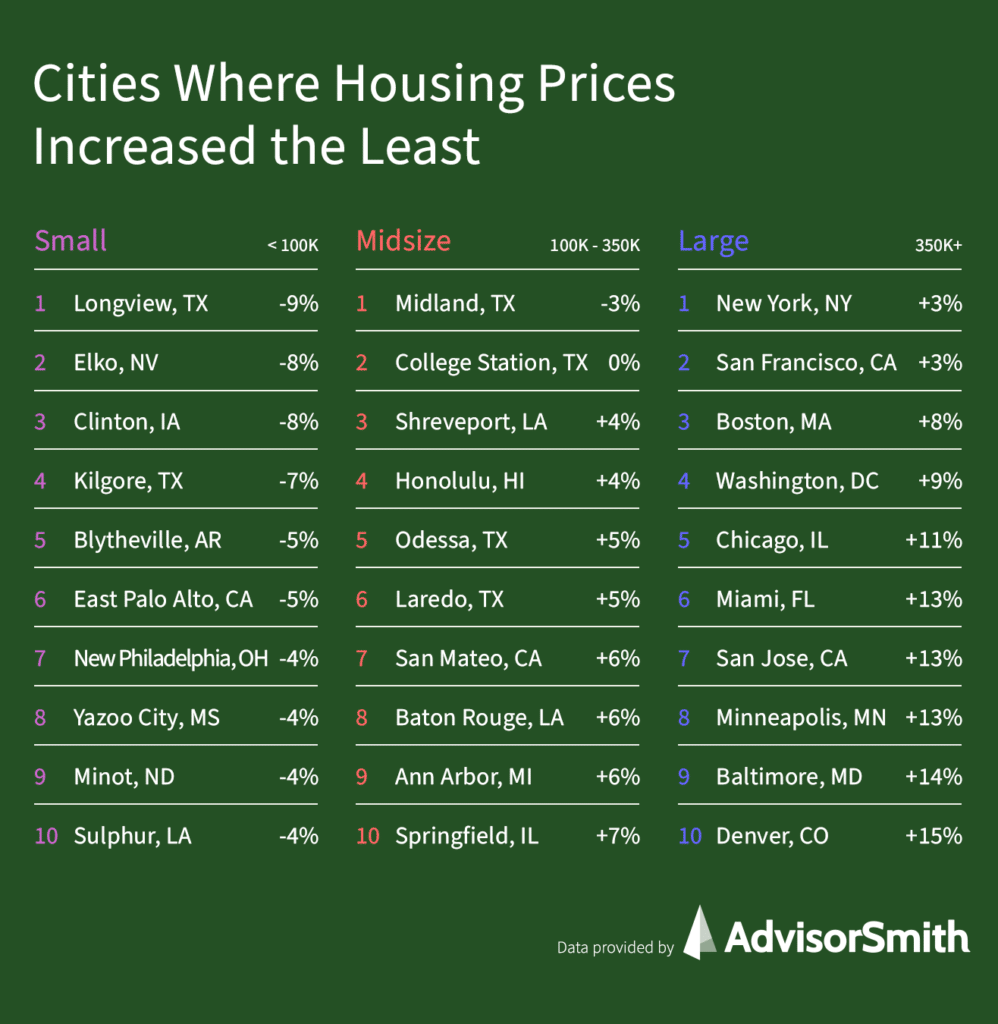Cities Where Housing Prices Have Increased The Least