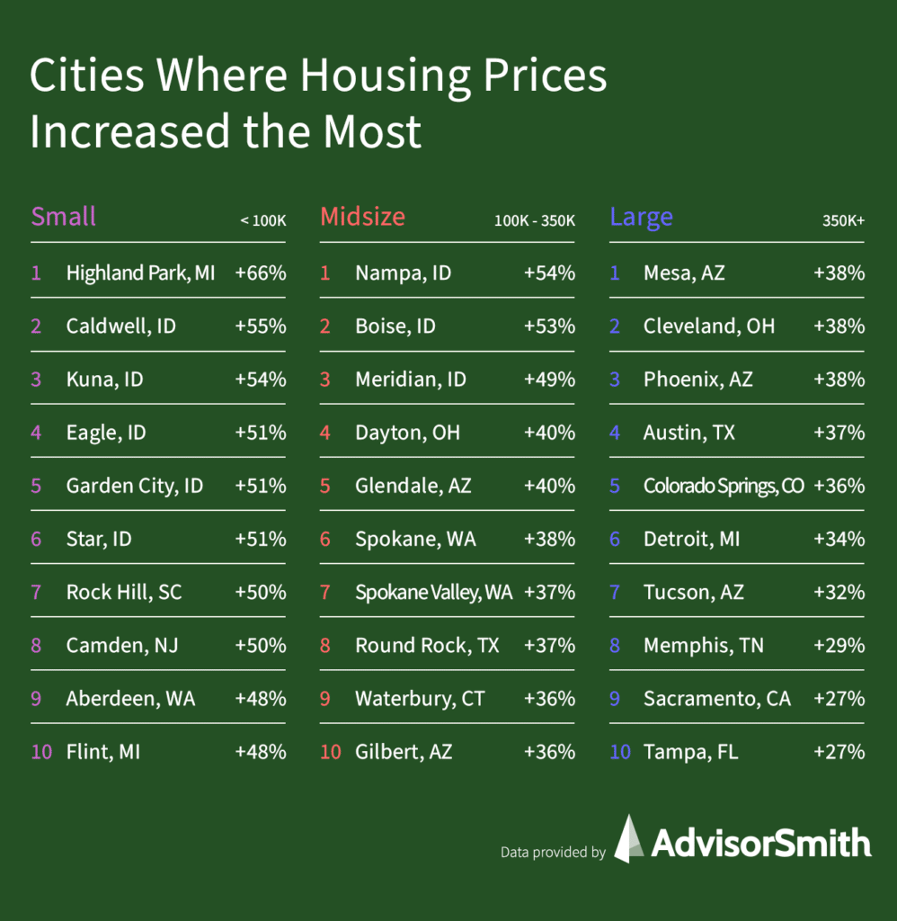 Cities Where Housing Prices Have Increased The Most