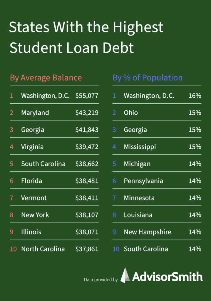 States With the Highest Student Loan Debt