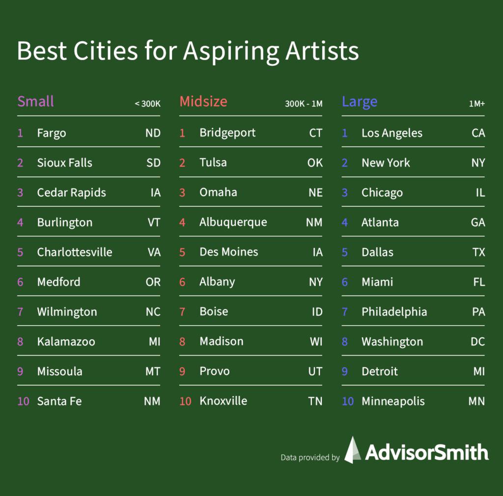 Best Cities for Aspiring Artists