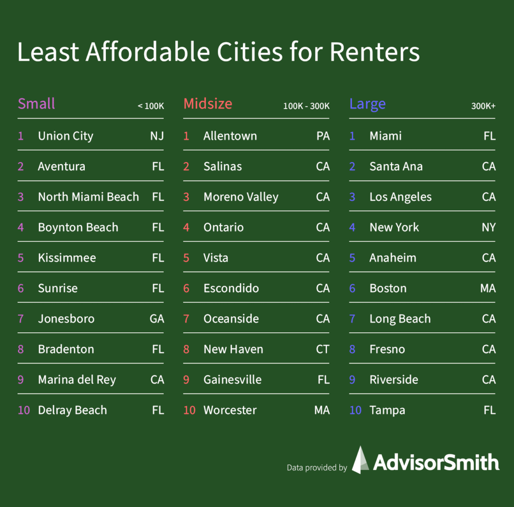 Least Affordable Cities for Renters