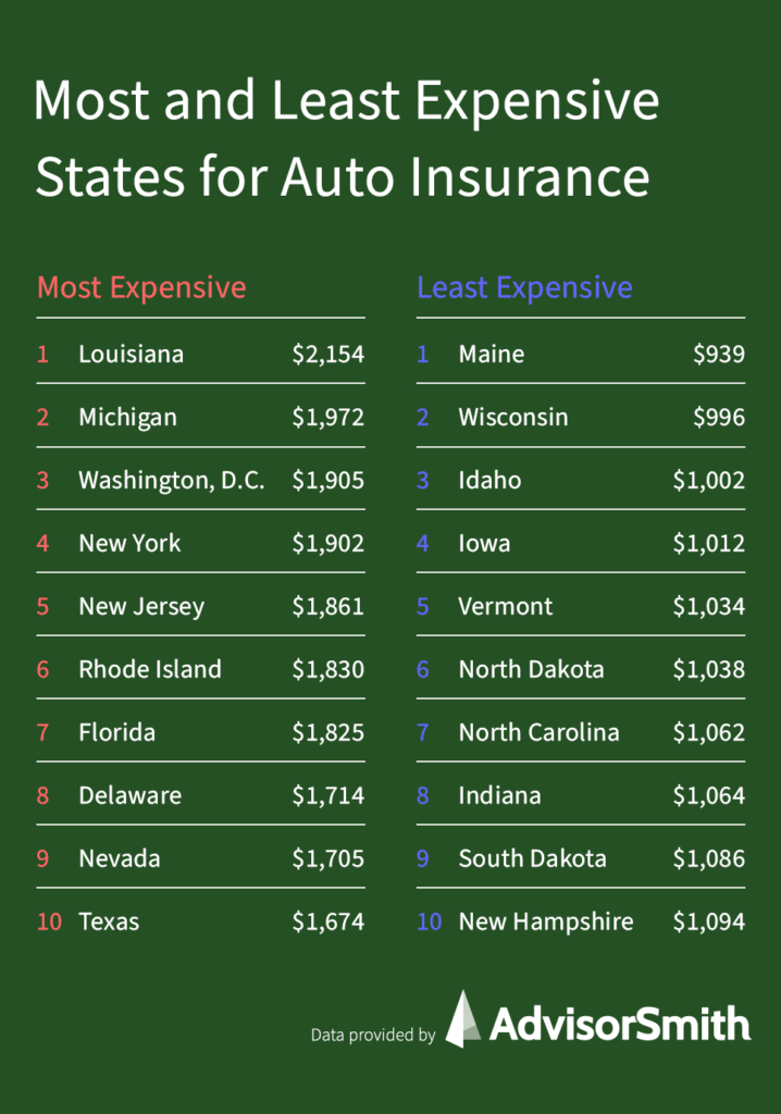 Most and Least Expensive States for Auto Insurance