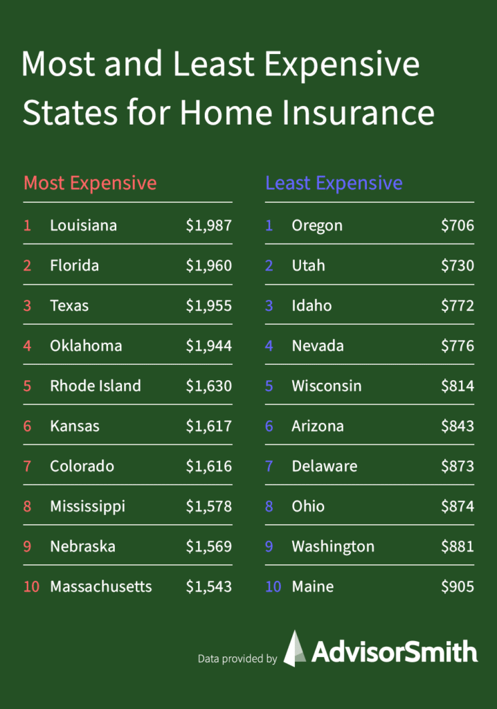 Most and Least Expensive States for Homeowners Insurance