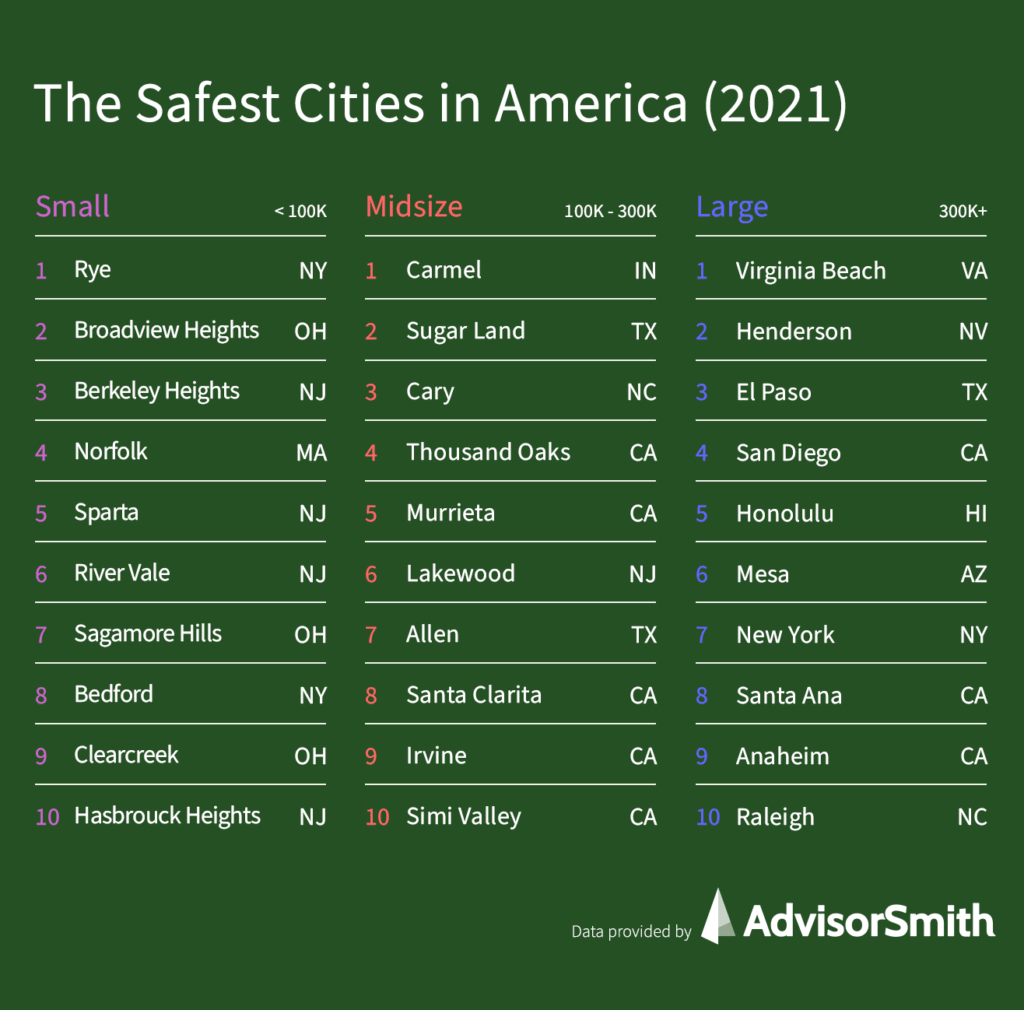 The Safest Cities in America 2021